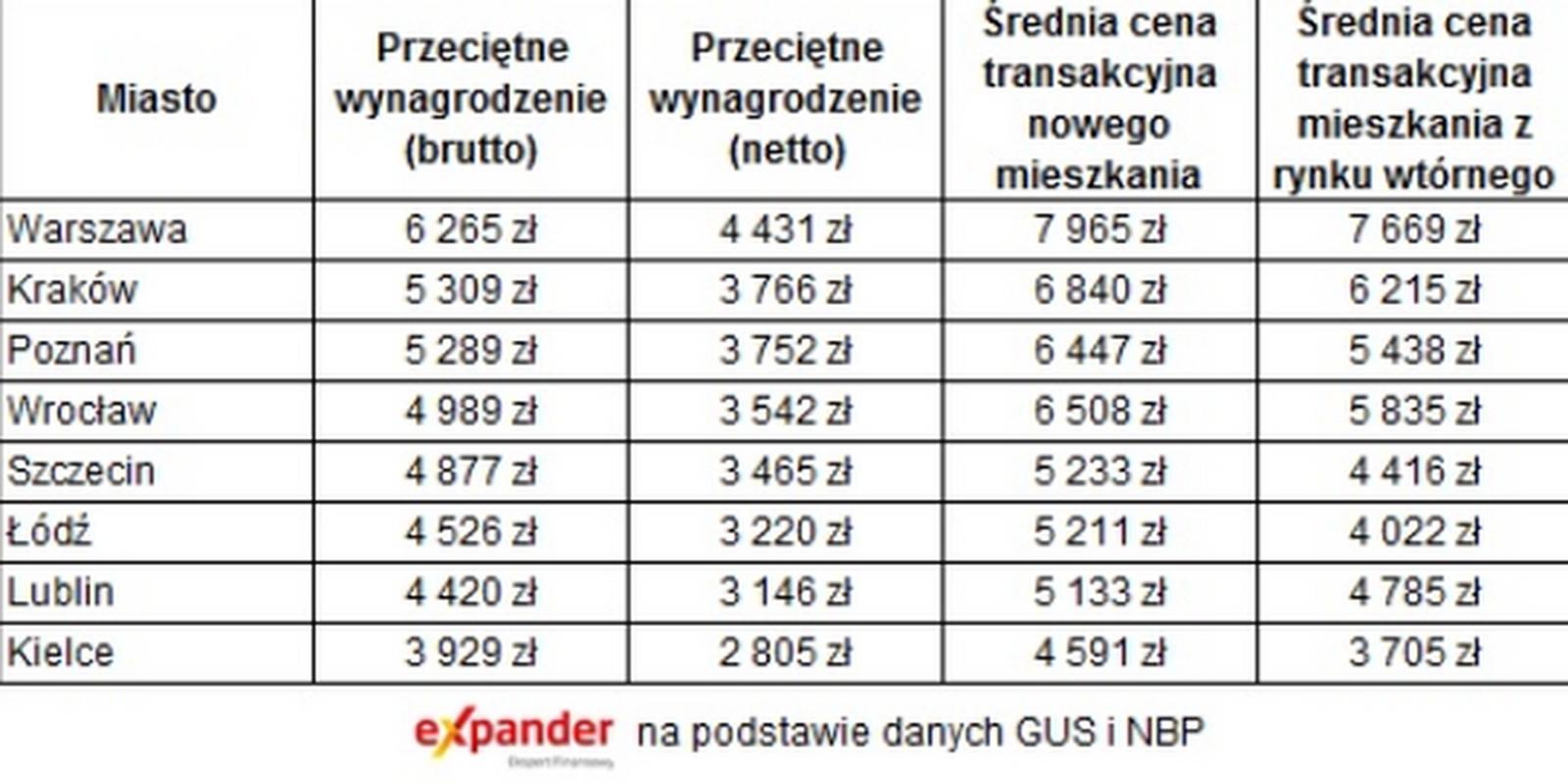 Ceny mieszkań i wynagrodzenia - porównanie w miastach w Polsce